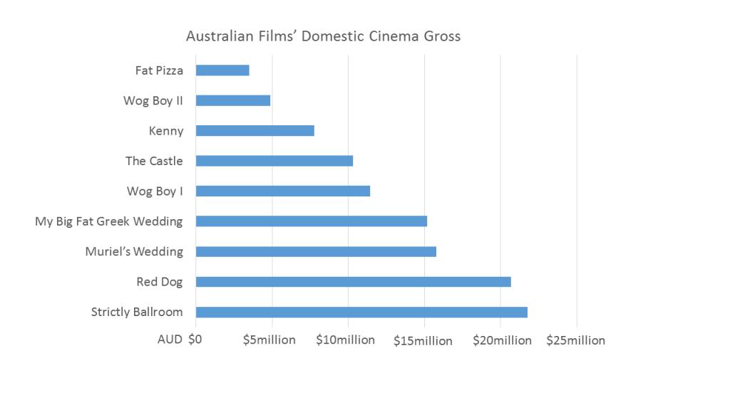 GrossingAusFilms3